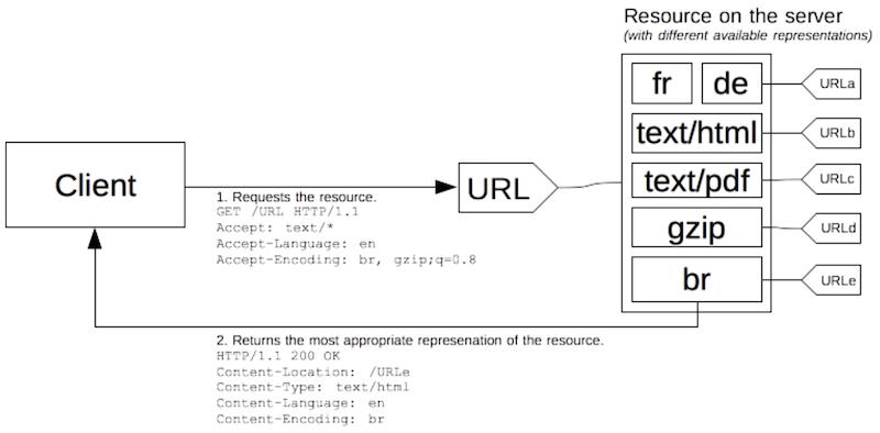 Server-driven content negotiation diagram