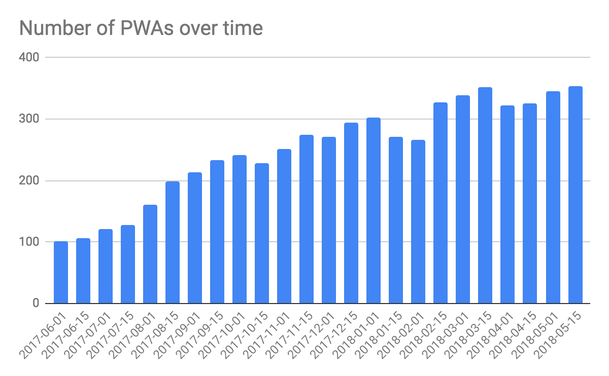 Number of PWAs over time, the trend is going up from ~100 in June 2017 to ~340 in May 2018